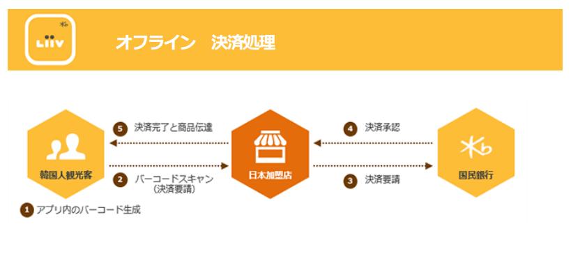 【アジア向け日本初の日中韓3ヵ国マルチ決済サービス開始】 画像
