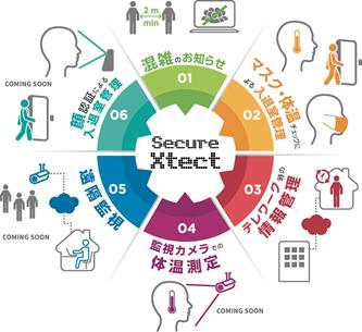 「Withコロナ」時代のオフィスでの新しい働き方を実現~AI(人工知能)がオフィスを見守る「Secure Xtect」をリリース~