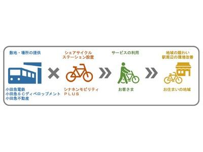 駅を基点とした移動をもっと便利に快適に 10月13日から小田急線世田谷エリアでシェアサイクルを順次展開 ~地域の回遊性向上に貢献するとともに、駅周辺の環境改善にも寄与~