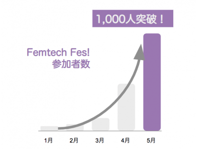 Femtech(フェムテック)コミュニティイベント「Femtech Fes!」始動から4ヶ月で累計参加者数が1,000人を突破