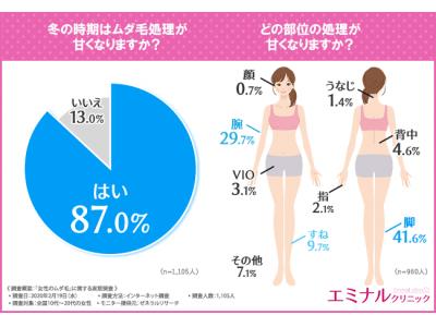 【今がピーク!?】冬の時期にムダ毛処理が甘くなる女性は約9割!これからムダ毛処理に力を入れる女性が気を付けるべき○○とは!?