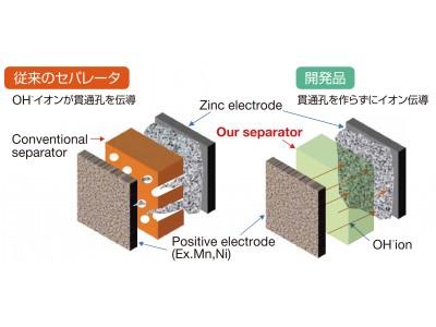 地球環境に優しい、炭から生まれたハイブリッド亜鉛蓄電池