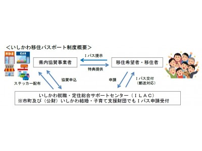 地方創生への貢献 石川県庁と連携し県内への人口誘致を支援します「いしかわ移住パスポート」(愛称:Iパス)制度に協賛