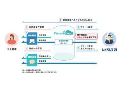 独自カスタマイズされた顧客管理CRM「ノマドクラウド」&空室確認自動応答システム「ぶっかくん」導入