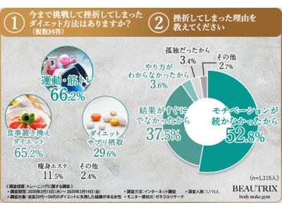 あこがれボディは「菜々緒」「ローラ」「中村アン」「田中みな美」!!ダイエッター女子1,115人に大調査!ダイエットの理想と現実のギャップは大きい…?
