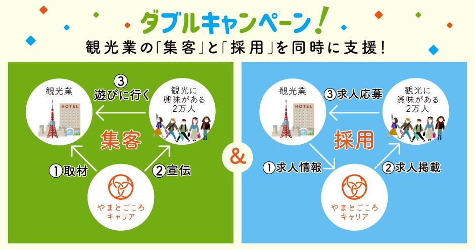 観光業の「集客」と「採用」を同時に支援!【ダブルキャンペーン】を開始