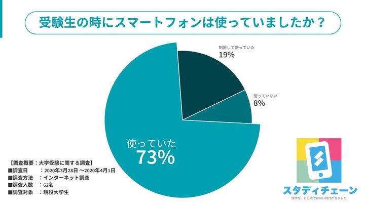 受験期にスマートフォンを使っていた大学生は73%!?いまは受験勉強にスマホは当たり前?