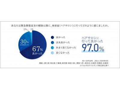 外出自粛明け、「ヘアサロンに行って良かった」97.0%、5割以上が「ヘアサロンは特別な空間」と回答。ルベル・エイジング世代女性のヘアサロン実態調査レポート。