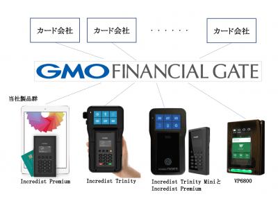 決済ソリューションのビジネス拡大に向けGMOフィナンシャルゲートと接続開始