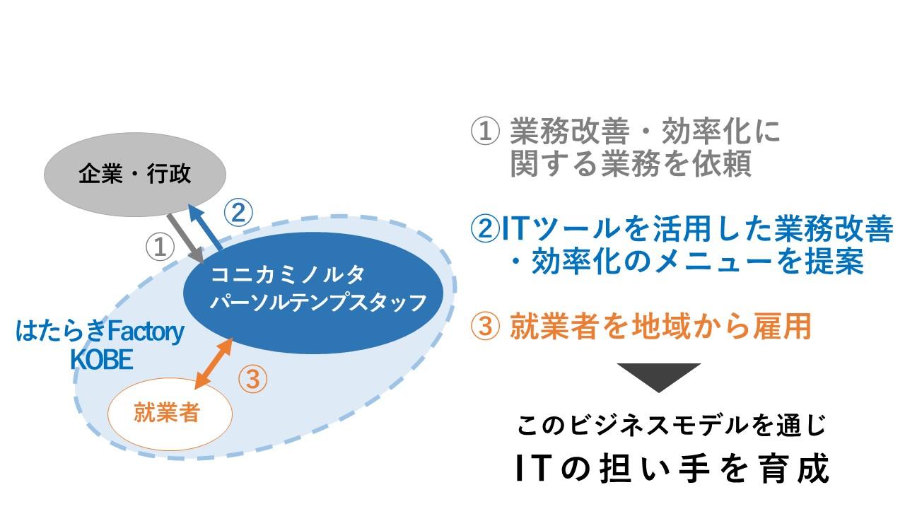 ICT を活用した多様な就業スタイルの創出「はたらき Factory KOBE」の開設