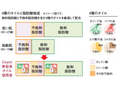 独自のフィトシーバム・バランス製法で日本人女性の皮脂に近づける美容液オイル。2種類の国産ブドウエキスが冬眠肌*を潤って柔らかに。美容液オイル-雪-2020年11月1日(日)発売