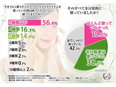【女性1,122人に肌ケアのリアルを調査!】口コミのみ!わずか1ヶ月で700本完売 主婦が開発者の「BI-FACE」とは!?
