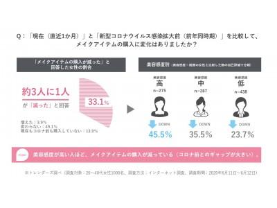 緊急事態宣言解除後の「美容」に関する生活者意識を調査 アイテム購入は減少傾向も、約4割がスキンケア意識向上 「マスク焼け」や「メイク崩れ」など新たな悩みも