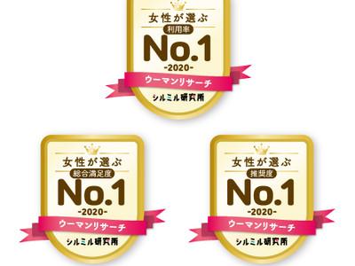 女性が選ぶ「加湿器」ランキング 利用率第1位は「シャープ プラズマクラスター加湿器」、総合満足度第1位は「象印マホービン スチーム式加湿器」、推奨度第1位は「ダイニチ 加湿器」