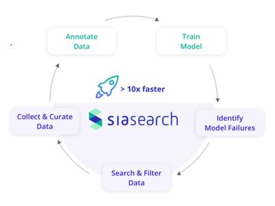 株式会社バーチャルメカニクスは、自動運転開発に特化したコンピュータビジョンデータの非構造化センサーデータ管理プラットフォーム「SiaSearch(シアサーチ)」の日本における独占販売権を獲得