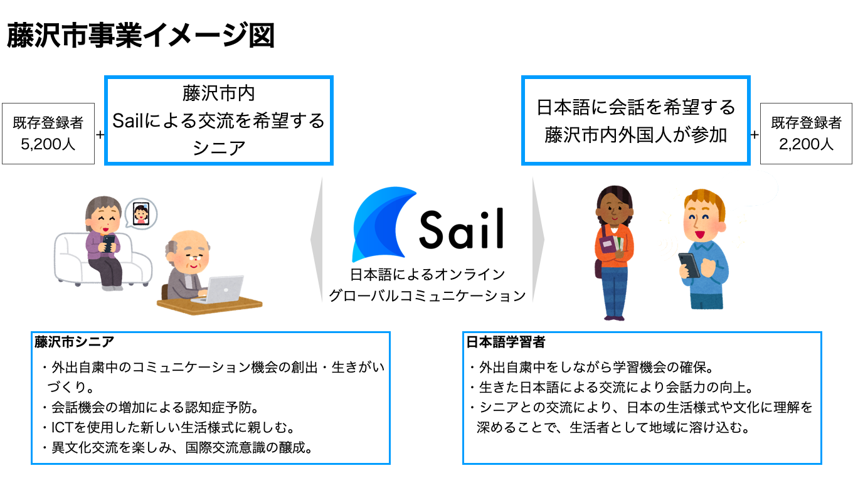神奈川県が、(株)Helteのコミュニケーションサービス「Sail」を「新しい生活様式におけるコミュニティ再生・活性化モデル事業」に採択。藤沢市内で導入を開始する。