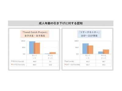RooMooN、大広、日本インフォメーションが成人年齢の引き下げに関する共同調査を実施。~当事者である高校生たちは18才成人に戸惑いがある~