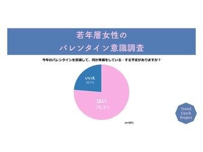 """""""手作りチョコ"""" 派は減少するも、7割超がバレンタインを意識。女子学生マーケティング集団「Trend Catch Project」が、「若年層女性のバレンタイン意識調査」を実施"""