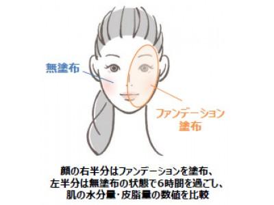 """乾燥シーズンの""""素肌""""は水分を奪い、皮脂量過多を招くリスクが!? 皮膚科医が教える!ノーファンデが引き起こす 「インナードライ」の危険性"""
