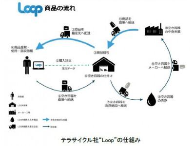 """資生堂、東京都が採択したショッピングプラットフォーム""""Loop""""に参加 -2020年中にリユース容器を使用した商品の販売を開始-"""