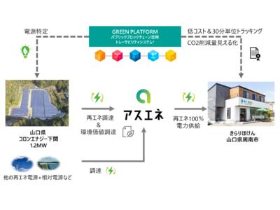 山口県の地域密着型の総合保険代理店「きらりほけん」が、山口県産の太陽光発電所からアスエネの「再エネ100%」電力調達を開始。
