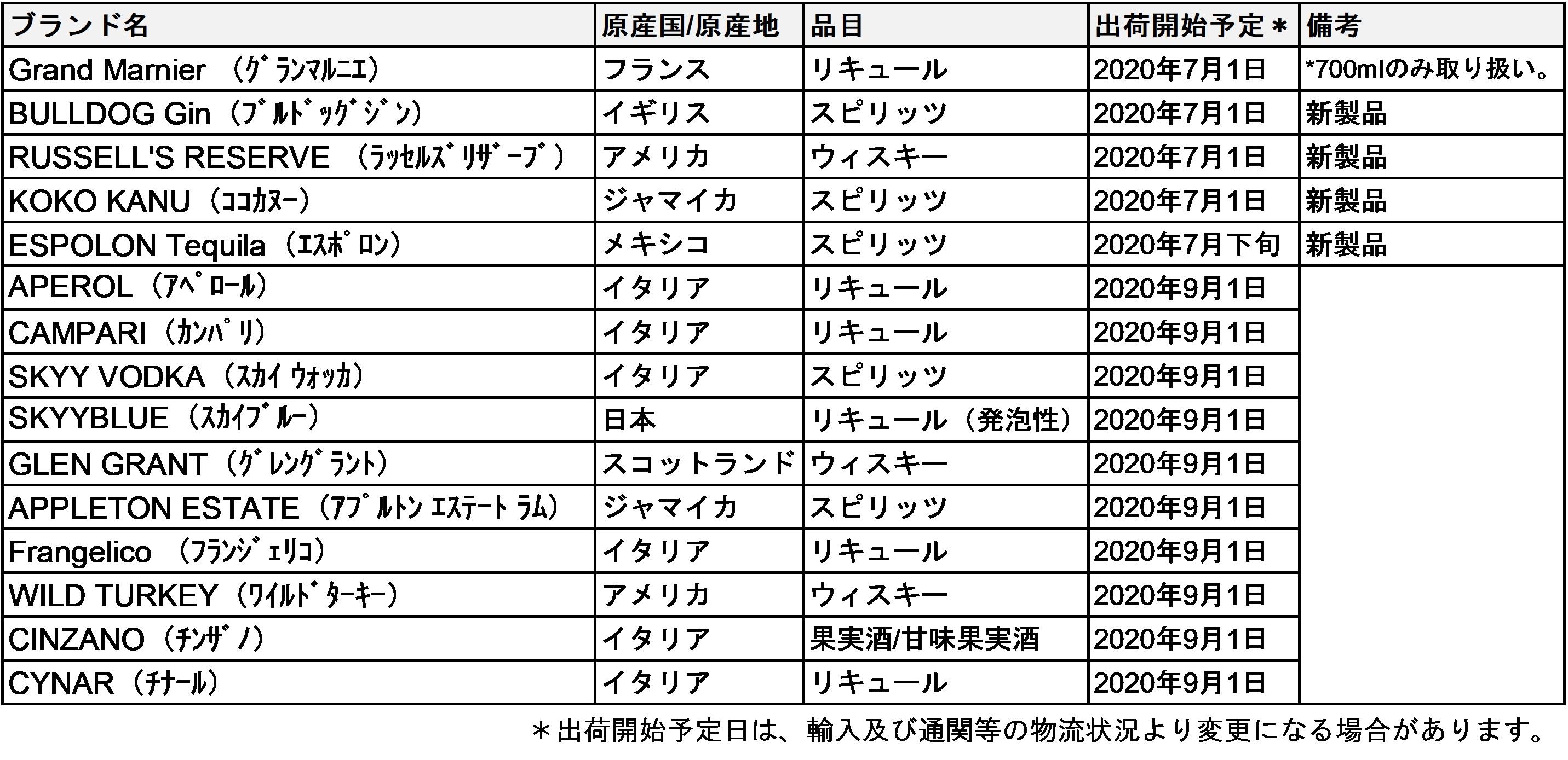 2020年5月26日(火) CT Spirits Japan株式会社/ CAMPARI GROUP 画像