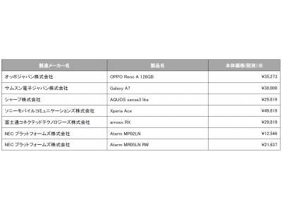会社 株式 楽天 モバイル 楽天グループ (4755)