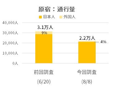 新型コロナに関連する都の時短営業要請後の初めての週末、原宿・銀座の人出は活況にはほど遠く。6月比較で通行量は原宿30%減少、銀座20%減少に。
