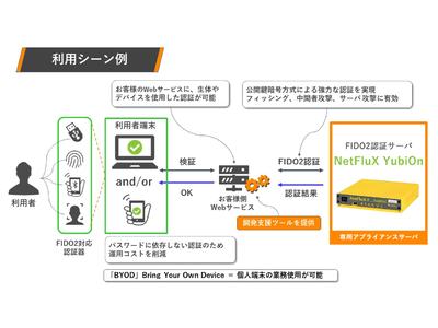 【国内初】企業向け『YubiOn FIDO2(R)認証 専用アプライアンスサーバ』販売開始