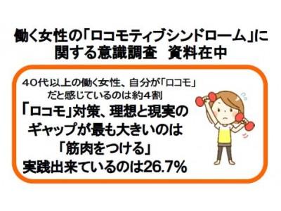 働く女性の「ロコモ」に関する意識調査 40代以上で「ロコモ」だと感じているのは約4割  「ロコモ」対策、理想と現実のギャップが最も大きいのは「筋肉をつける」 実践できているのは26.7%