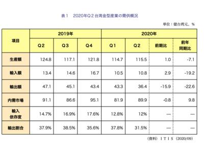 台湾金型産業2020年Q2の生産額は423億円、前年同期比7.1%減少<ワイズ機械業界ジャーナル10月第2週号発行>