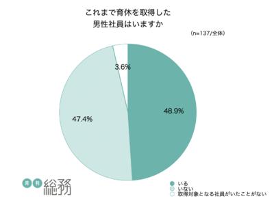 約7割の総務が男性育休をもっと推進したいと回答する一方、3割以上が男性育休を取りやすい風土を作る施策を「何もしていない」