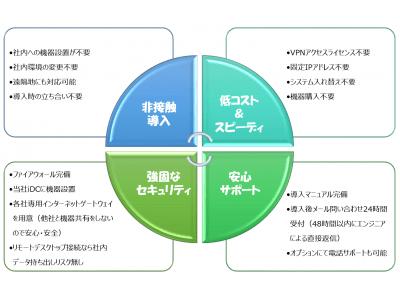 【新サービス】非接触完結型『スグらくテレワーク20』提供開始