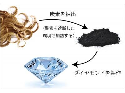 遺骨ダイヤモンドのアルゴダンザ、髪の毛から製作するヘアー・ダイヤモンドの提供を開始。