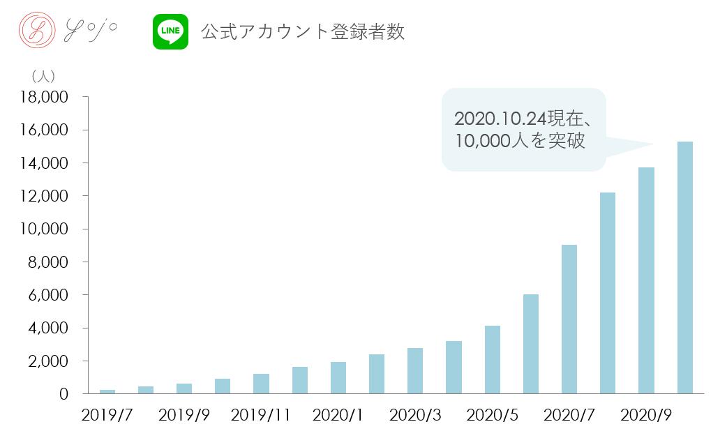 オンライン薬局「YOJO」、LINE公式アカウントの友達登録者数が15,000人を突破。LINEで相談・購入できるオンライン薬局としてユーザー数No.1に