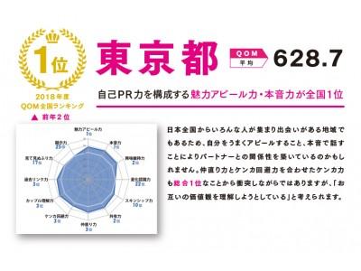 結婚の幸福度『QOM』1位に【東京都】が返り咲き!