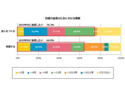 平成最後の「新年の目標」 37.2%が「決まっている」今年は恋愛よりもキャリアアップ