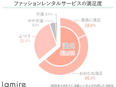 ファッションレンタルサービスはおすすめ?利用者で「不満」を感じたのはたったの4.7%