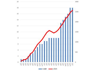 コロナ災禍の中、入会率90%超の女性専用フィットネスジム【FURDI(ファディー)】