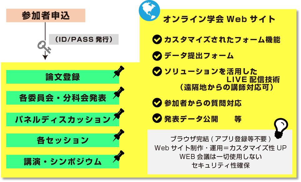 """学会の""""オンライン化""""サービス提供開始"""