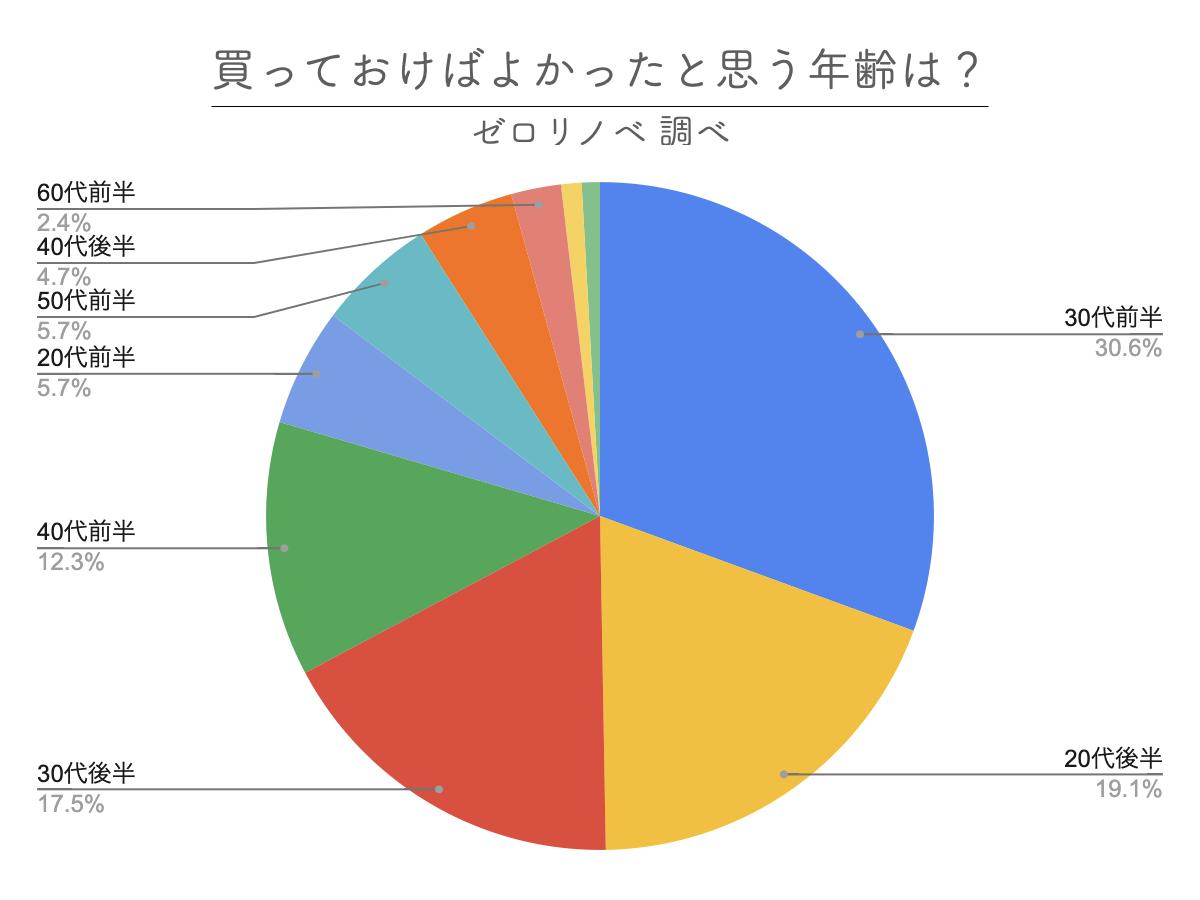 49.7%の人が後悔している!?住宅購入した年齢と、買っておけばよかったと思う年齢に関するアンケート調査を実施
