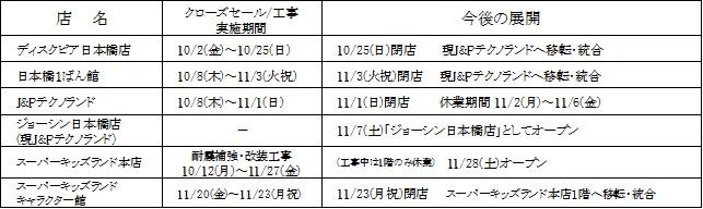 ~上新電機株式会社 日本橋店舗再編のお知らせ~
