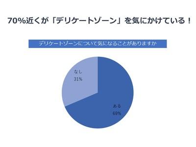 70%以上がデリケートゾーンケアに関心があり、自宅でのケアをしてみたいと考える結果に。おうち美容としてのデリケートゾーンケア商品ニーズの高まり!