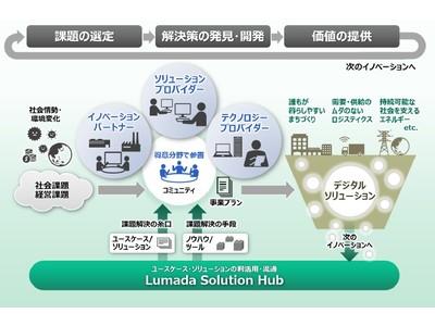 社会価値、環境価値、経済価値およびQoLの向上に向けたオープンイノベーションを加速するパートナー制度「Lumadaアライアンスプログラム」をグローバルで開始