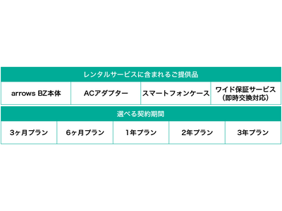 法人向けスマートフォン「arrows BZ レンタルサービス」を開始!