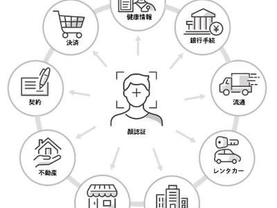 生体認証を活用した業界横断型プラットフォームへの取り組みについて