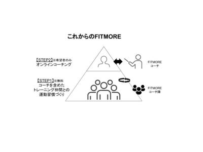 【リニューアル記念】FITMORE、オンラインコーチング1ヶ月を先着20名様に無料で提供。トレーニング仲間を作り、運動の習慣化支援を強化。