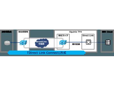 キャリア・企業向け通信サービスBroadLine、IBM Cloudの閉域網接続サービス「Direct Link Connect」方式に対応