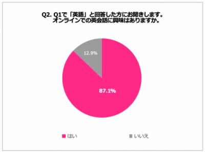 テレワークによる在宅期間を利用して「英語」を学習したいと考える女性会社員は61.9%、そのうち約9割が「オンライン英会話」に興味あり