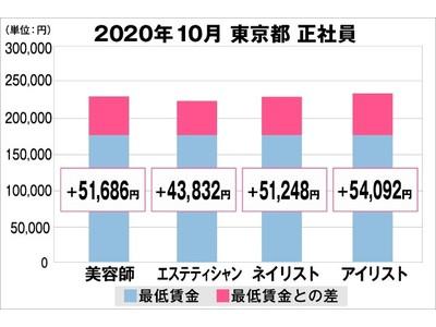 美プロ調べ「2020年10月 最低賃金から見る美容業界の給料調査」~東京版~